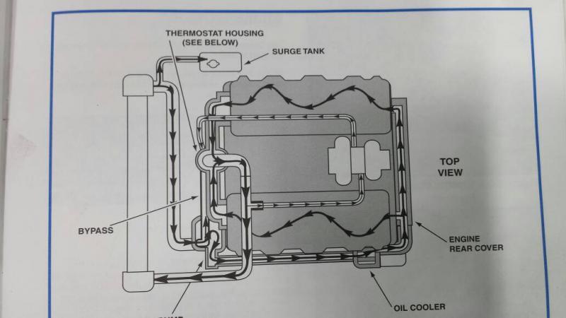 Coolant Diagram