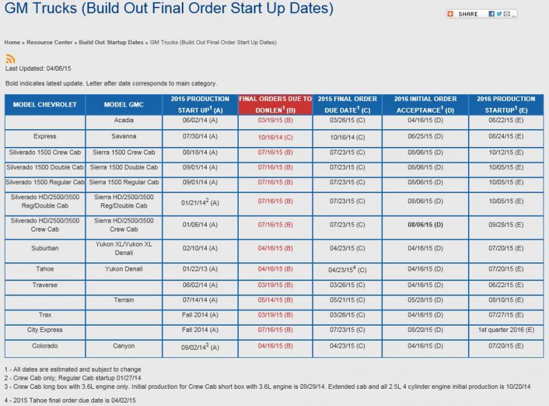 and GMC Duramax Diesel Forum - View Single Post - 2016 Duramax Rumors